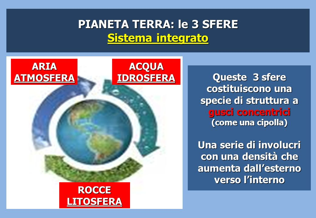 PIANETA TERRA: le 3 SFERE Sistema integrato ACQUAIDROSFERA ROCCELITOSFERA ARIAATMOSFERA Queste 3 sfere costituiscono una specie di struttura a gusci c