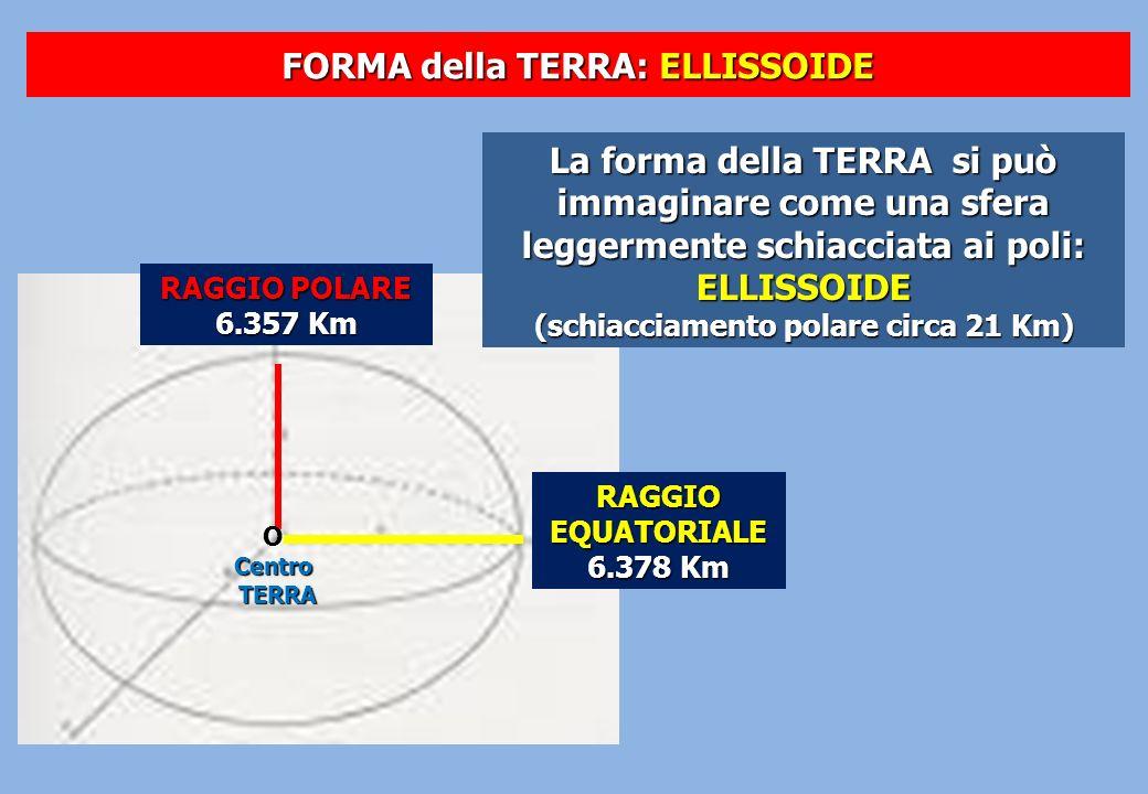 FORMA della TERRA: ELLISSOIDE RAGGIOEQUATORIALE 6.378 Km RAGGIO POLARE 6.357 Km La forma della TERRA si può immaginare come una sfera leggermente schi
