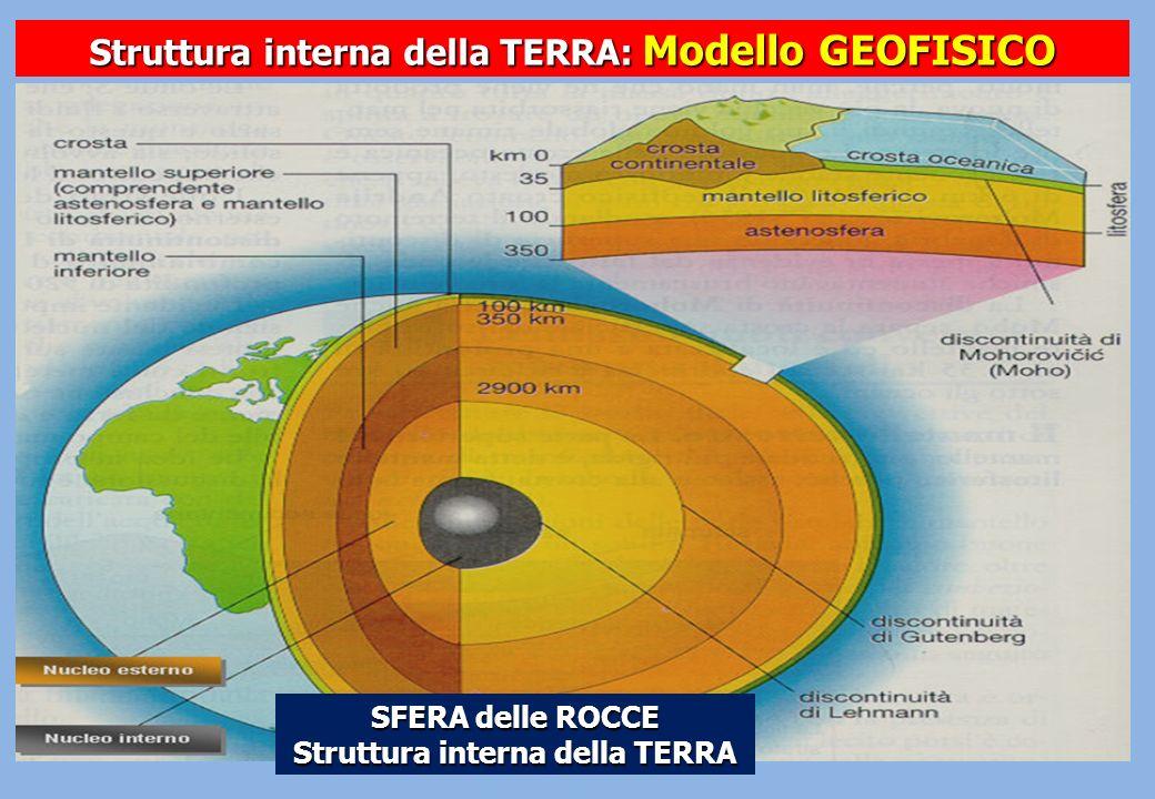 Struttura interna della TERRA: Modello GEOFISICO SFERA delle ROCCE Struttura interna della TERRA