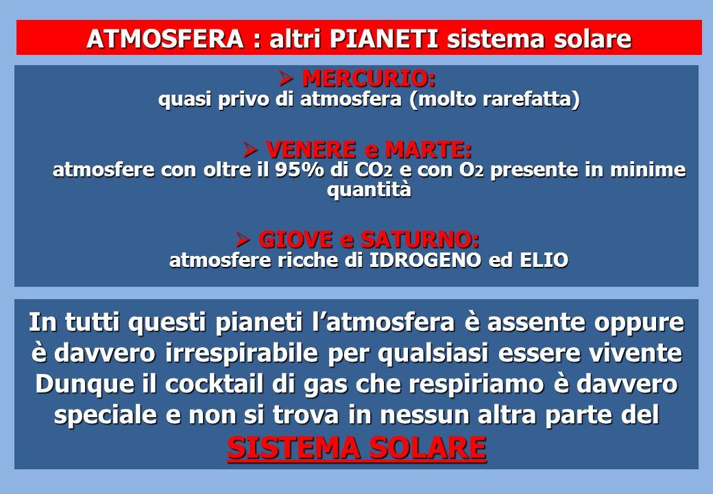 ATMOSFERA : altri PIANETI sistema solare MERCURIO: quasi privo di atmosfera (molto rarefatta) MERCURIO: quasi privo di atmosfera (molto rarefatta) VEN
