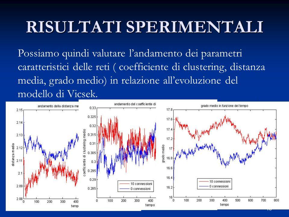 15 RISULTATI SPERIMENTALI Possiamo quindi valutare landamento dei parametri caratteristici delle reti ( coefficiente di clustering, distanza media, grado medio) in relazione allevoluzione del modello di Vicsek.