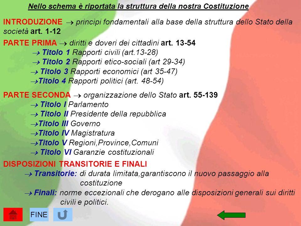 Nello schema è riportata la struttura della nostra Costituzione INTRODUZIONE principi fondamentali alla base della struttura dello Stato della società