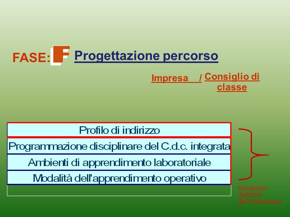 Progettazione percorso Consiglio di classe Impresa / Strumenti didattici dellalternanza