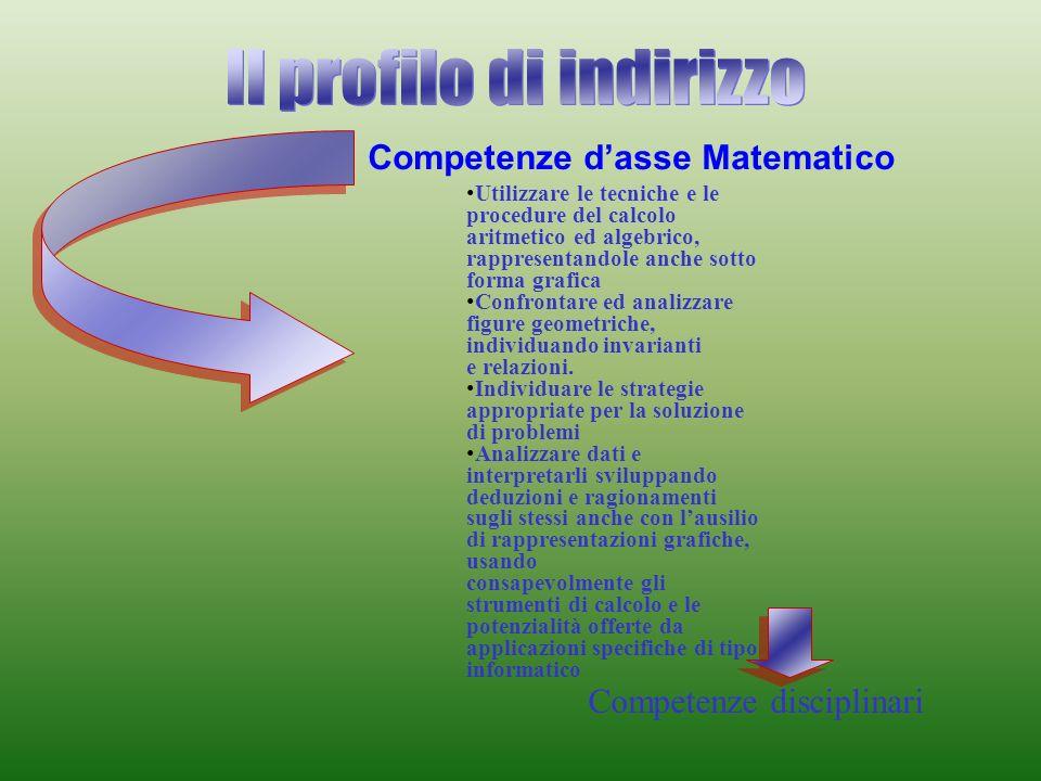Competenze dasse Matematico Competenze disciplinari Utilizzare le tecniche e le procedure del calcolo aritmetico ed algebrico, rappresentandole anche sotto forma grafica Confrontare ed analizzare figure geometriche, individuando invarianti e relazioni.