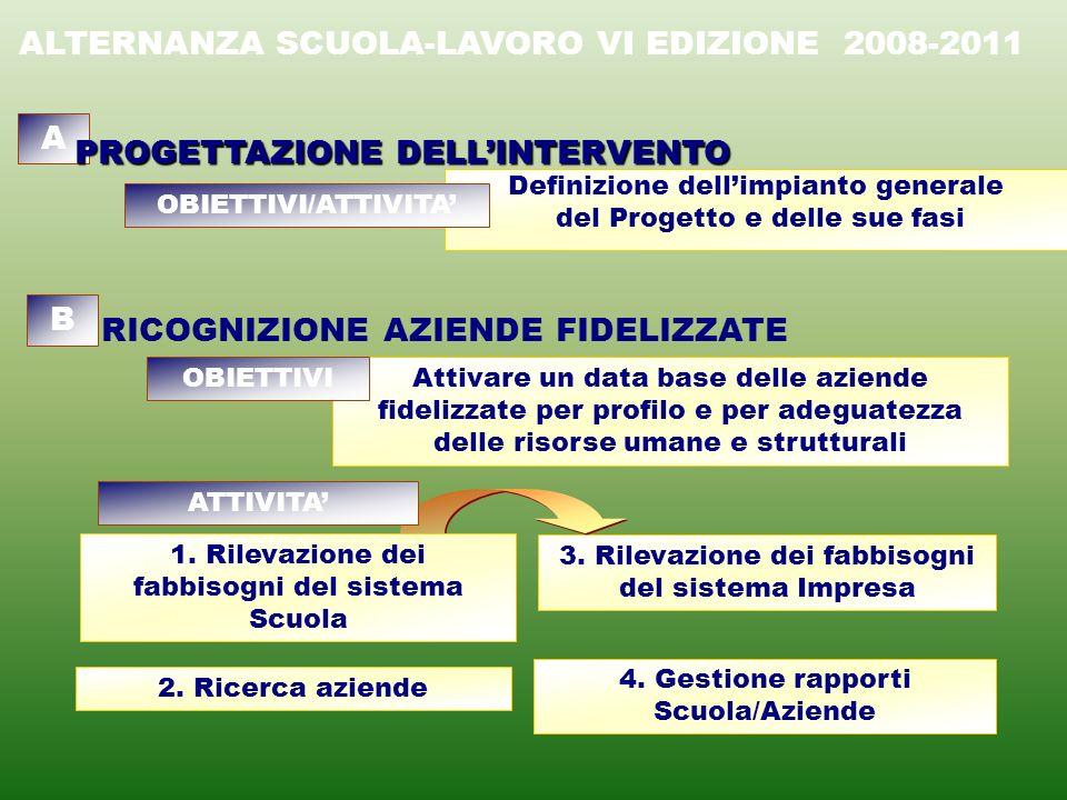 FASE: Sensibilizzazione Istituto Scolastico