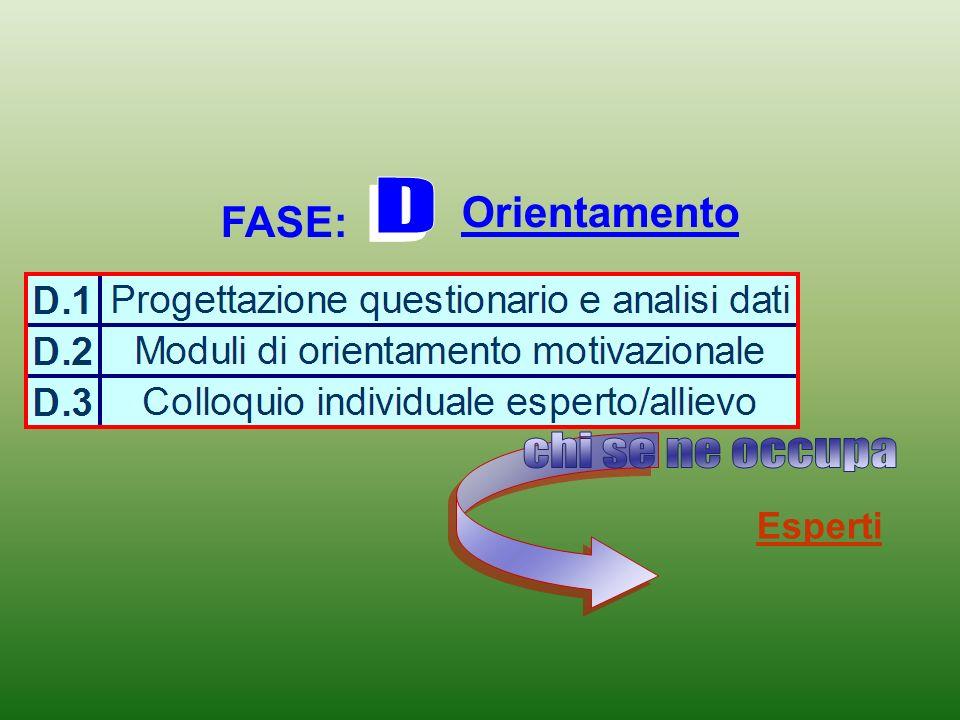 FASE: Condivisione dei principi formativi che disciplinano e orientano i percorsi di alternanza Componenti del Consiglio di classe e tutor scolastico e aziendale