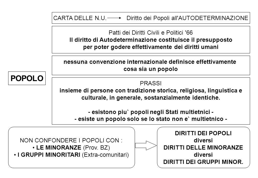 POPOLO CARTA DELLE N.U. Diritto dei Popoli all'AUTODETERMINAZIONE Patti dei Diritti Civili e Politici '66 Il diritto di Autodeterminazione costituisce