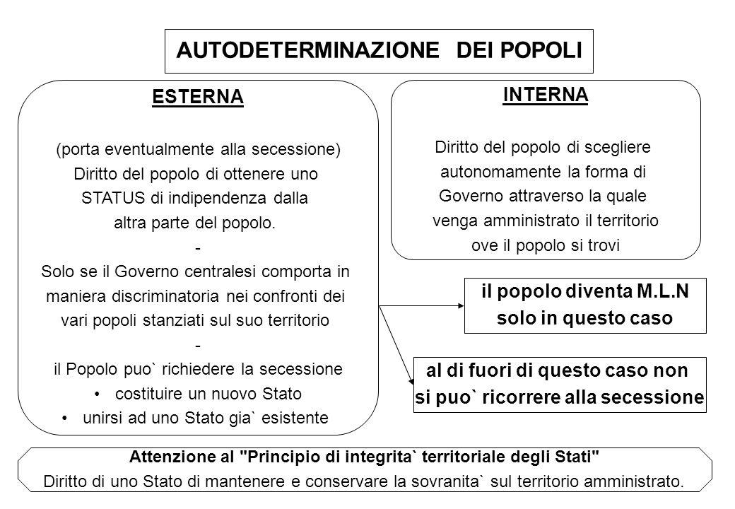 AUTODETERMINAZIONE DEI POPOLI INTERNA Diritto del popolo di scegliere autonomamente la forma di Governo attraverso la quale venga amministrato il terr