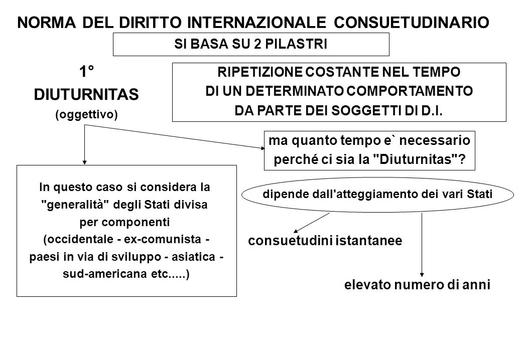 NORMA DEL DIRITTO INTERNAZIONALE CONSUETUDINARIO SI BASA SU 2 PILASTRI 1° DIUTURNITAS (oggettivo) RIPETIZIONE COSTANTE NEL TEMPO DI UN DETERMINATO COM