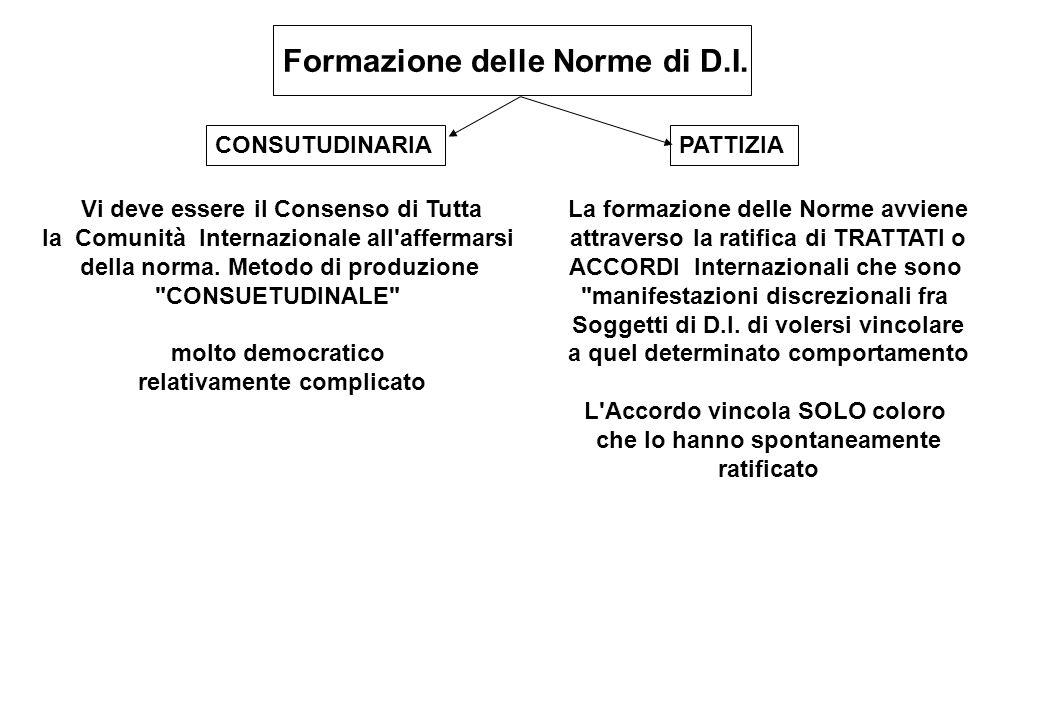 Formazione delle Norme di D.I. CONSUTUDINARIAPATTIZIA Vi deve essere il Consenso di Tutta la Comunità Internazionale all'affermarsi della norma. Metod