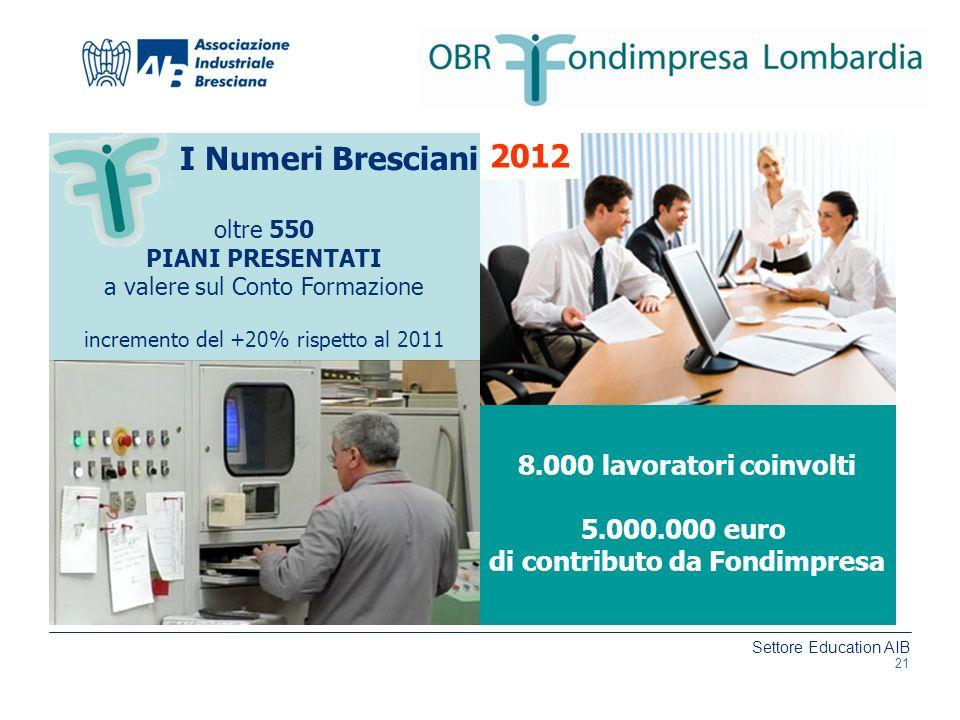 Settore Education AIB www.aib.bs.it 21 I Numeri Bresciani 8.000 lavoratori coinvolti 5.000.000 euro di contributo da Fondimpresa oltre 550 PIANI PRESE