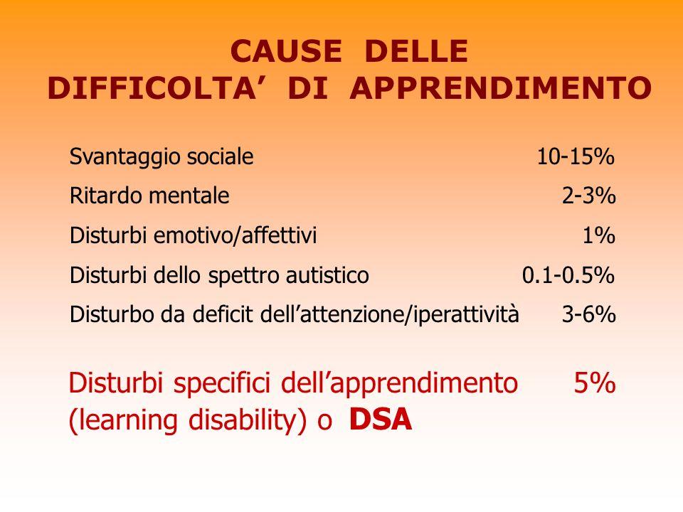 CAUSE DELLE DIFFICOLTA DI APPRENDIMENTO Svantaggio sociale 10-15% Ritardo mentale 2-3% Disturbi emotivo/affettivi 1% Disturbi dello spettro autistico