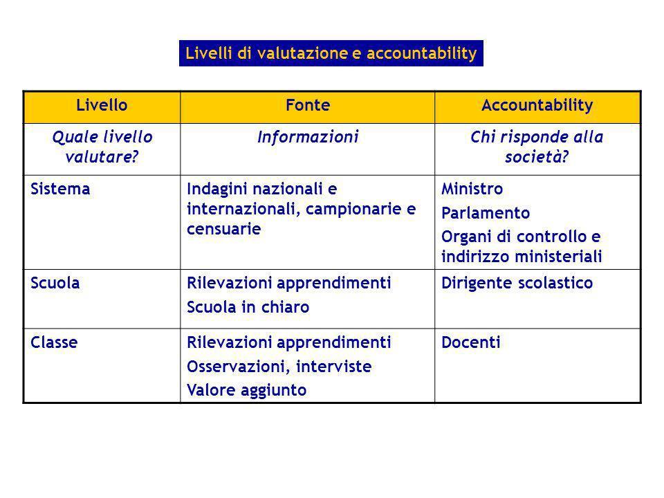 LivelloFonteAccountability Quale livello valutare? InformazioniChi risponde alla società? SistemaIndagini nazionali e internazionali, campionarie e ce