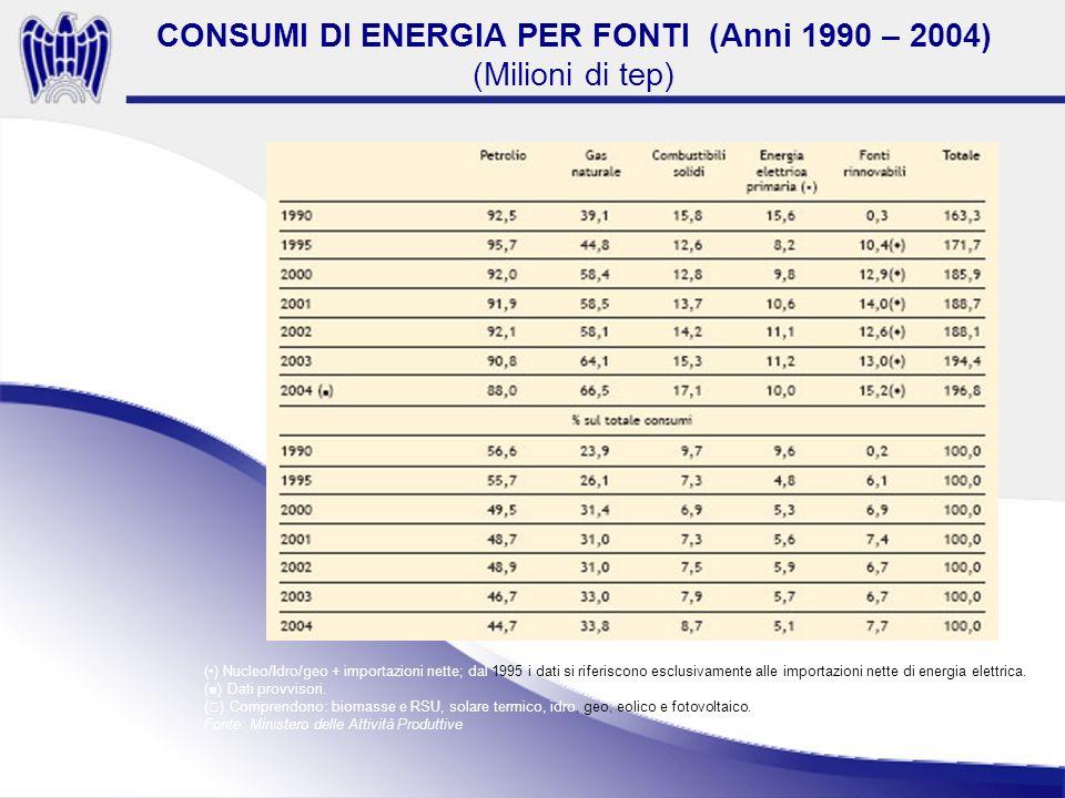 () Nucleo/Idro/geo + importazioni nette; dal 1995 i dati si riferiscono esclusivamente alle importazioni nette di energia elettrica.