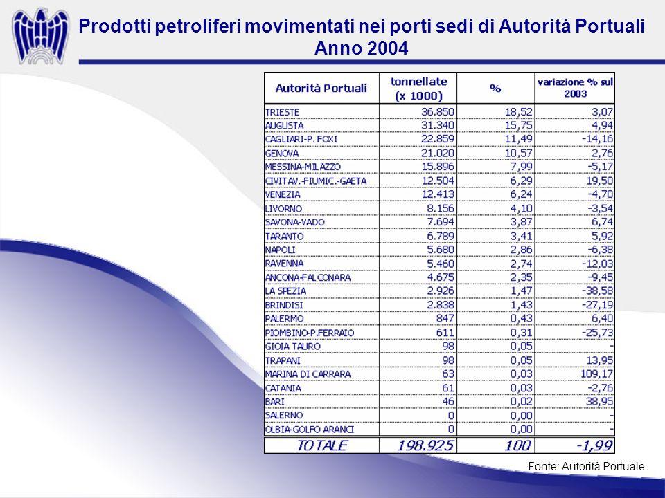 Prodotti petroliferi movimentati nei porti sedi di Autorità Portuali Anno 2004 Fonte: Autorità Portuale