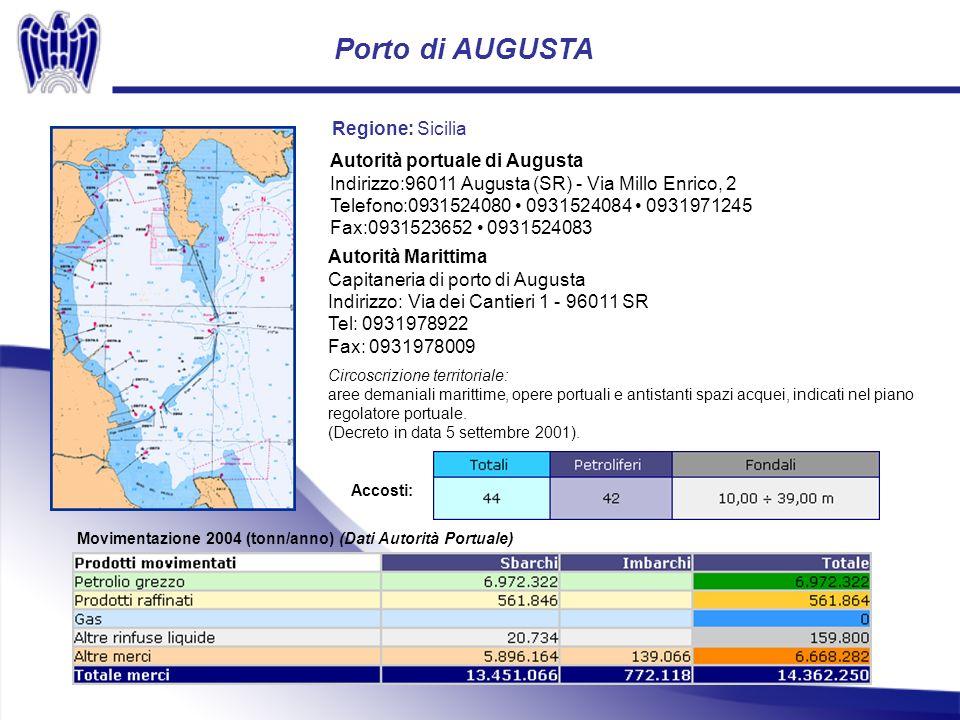 Porto di AUGUSTA Autorità portuale di Augusta Indirizzo:96011 Augusta (SR) - Via Millo Enrico, 2 Telefono:0931524080 0931524084 0931971245 Fax:0931523652 0931524083 Movimentazione 2004 (tonn/anno) (Dati Autorità Portuale) Regione: Sicilia Accosti: Autorità Marittima Capitaneria di porto di Augusta Indirizzo: Via dei Cantieri 1 - 96011 SR Tel: 0931978922 Fax: 0931978009 Circoscrizione territoriale: aree demaniali marittime, opere portuali e antistanti spazi acquei, indicati nel piano regolatore portuale.