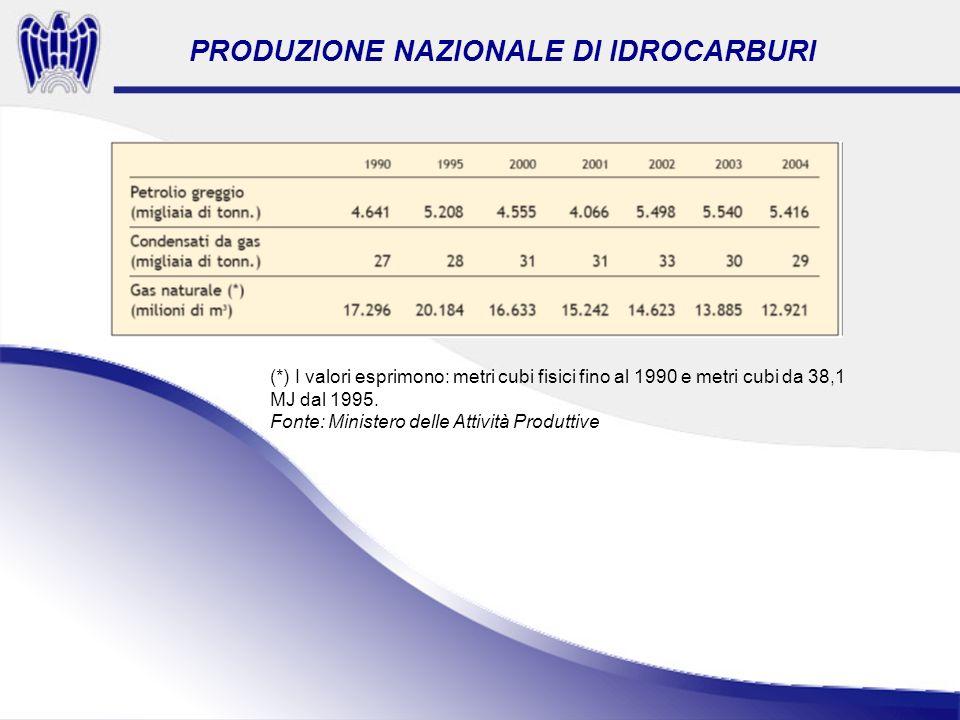 (*) I valori esprimono: metri cubi fisici fino al 1990 e metri cubi da 38,1 MJ dal 1995.