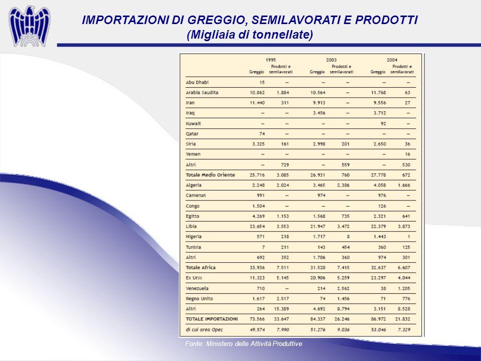 Fonte: Ministero delle Attività Produttive IMPORTAZIONI DI GREGGIO, SEMILAVORATI E PRODOTTI (Migliaia di tonnellate)