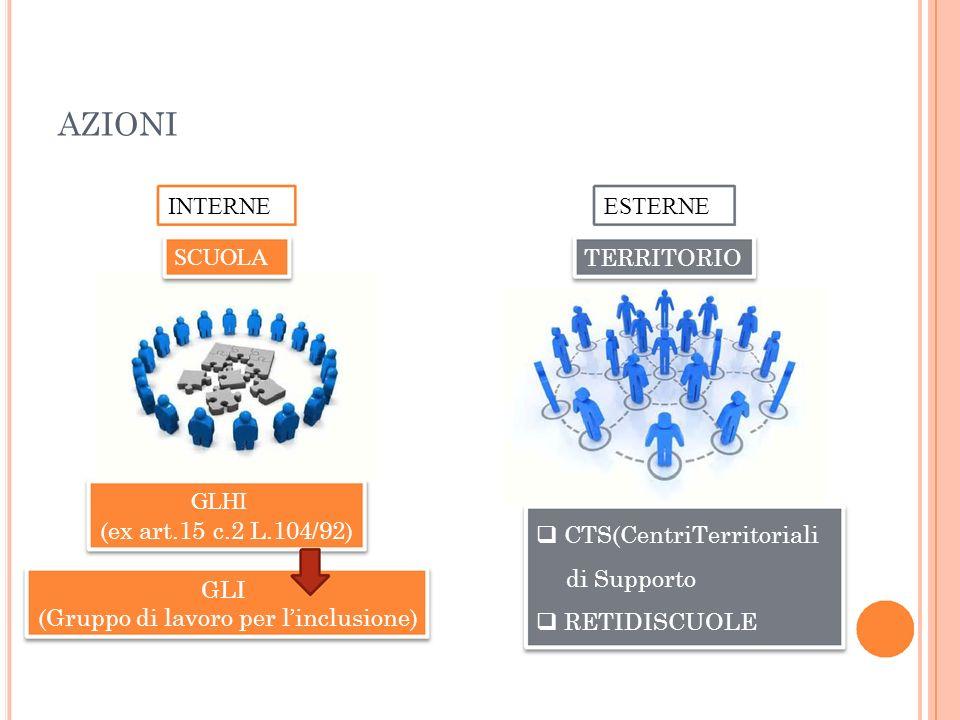 AZIONI INTERNE SCUOLA ESTERNE TERRITORIO GLHI (ex art.15 c.2 L.104/92) GLI (Gruppo di lavoro per linclusione) CTS(CentriTerritoriali di Supporto RETID