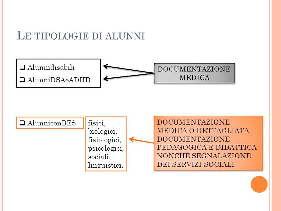 L E TIPOLOGIE DI ALUNNI Alunnidisabili AlunniDSAeADHD DOCUMENTAZIONE MEDICA AlunniconBES fisici, biologici, fisiologici, psicologici, sociali, linguis