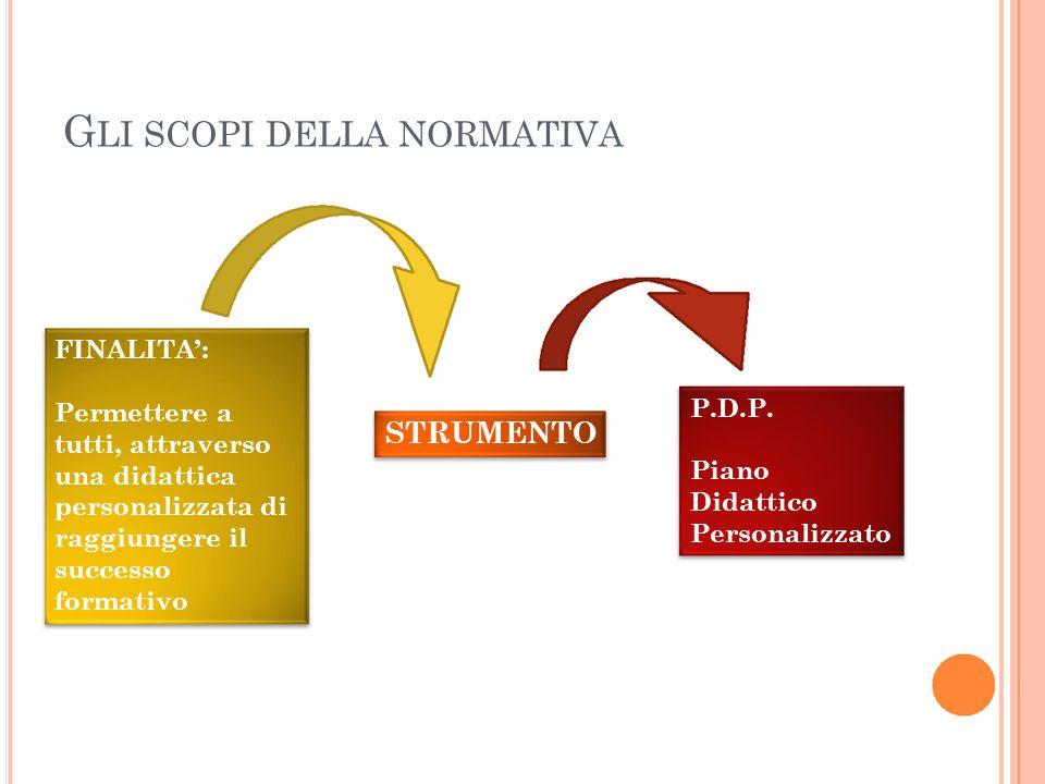 G LI SCOPI DELLA NORMATIVA FINALITA: Permettere a tutti, attraverso una didattica personalizzata di raggiungere il successo formativo STRUMENTO P.D.P.