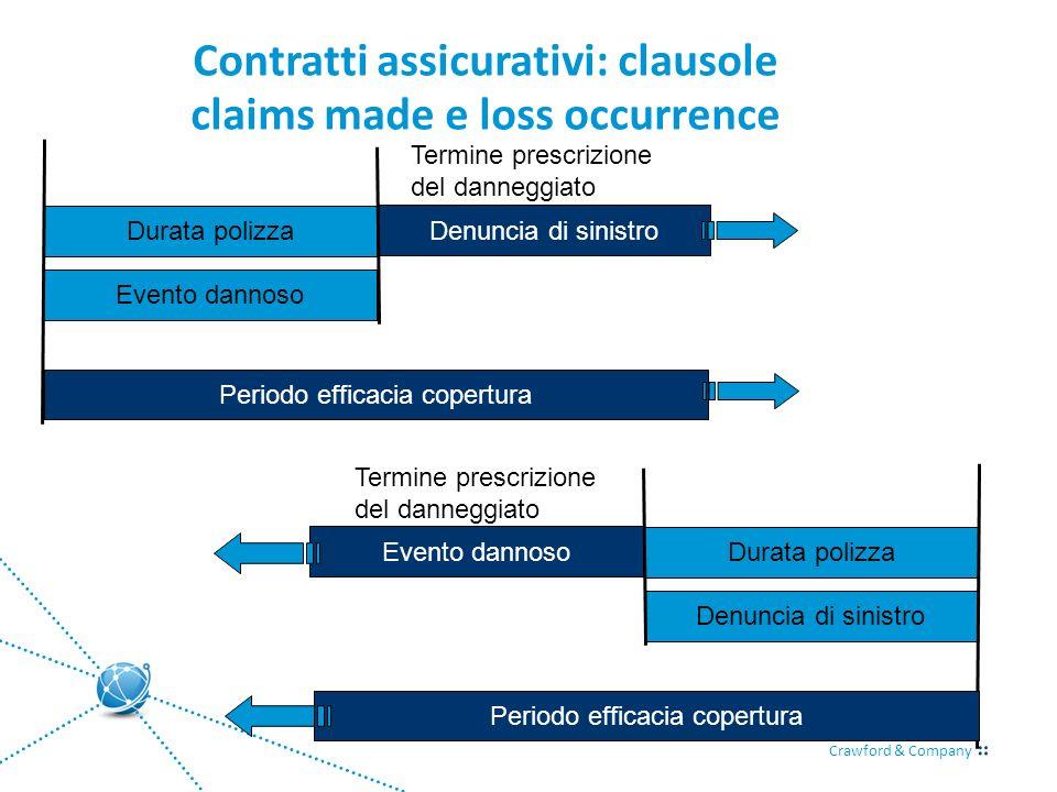 Crawford & Company Contratti assicurativi: clausole claims made e loss occurrence Durata polizza Evento dannoso Denuncia di sinistro Periodo efficacia
