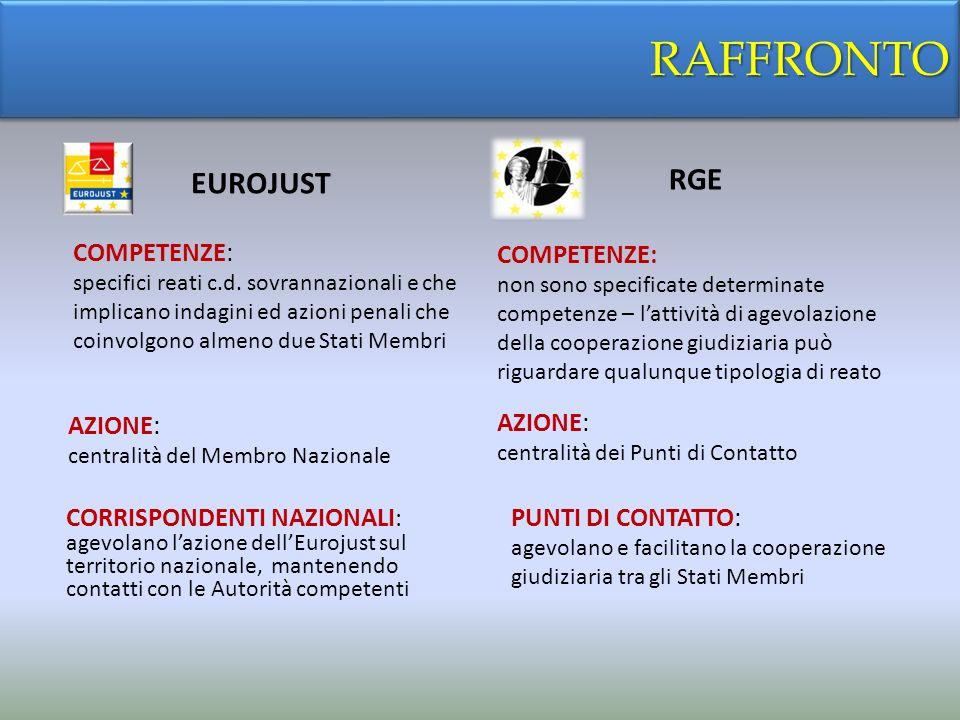 RAFFRONTORAFFRONTO EUROJUST COMPETENZE: specifici reati c.d. sovrannazionali e che implicano indagini ed azioni penali che coinvolgono almeno due Stat