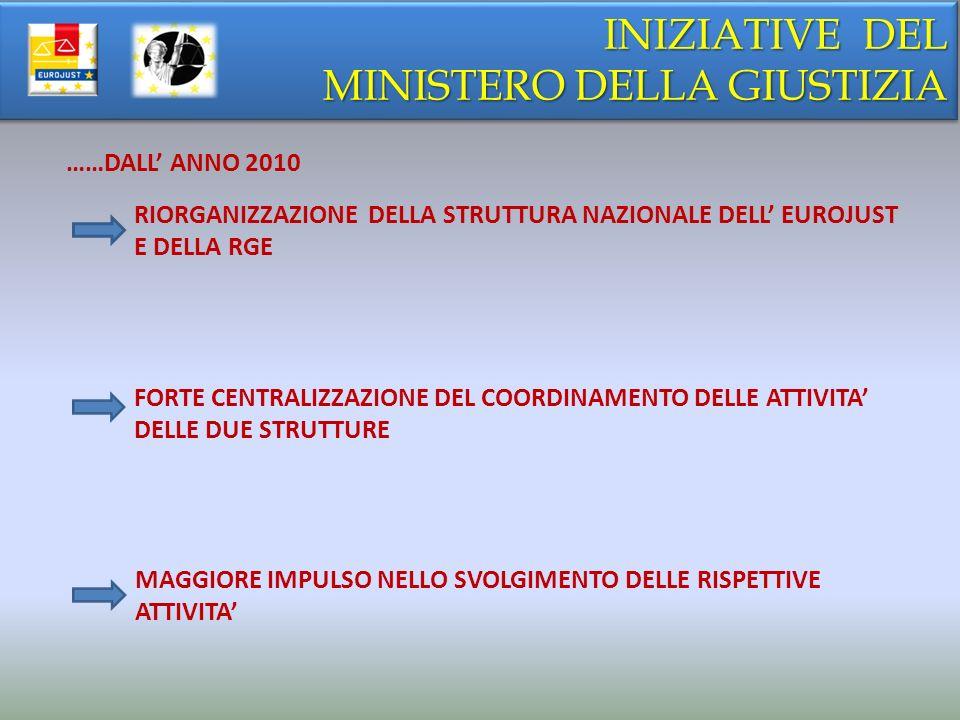 INIZIATIVE DEL MINISTERO DELLA GIUSTIZIA INIZIATIVE DEL MINISTERO DELLA GIUSTIZIA ……DALL ANNO 2010 RIORGANIZZAZIONE DELLA STRUTTURA NAZIONALE DELL EUROJUST E DELLA RGE FORTE CENTRALIZZAZIONE DEL COORDINAMENTO DELLE ATTIVITA DELLE DUE STRUTTURE MAGGIORE IMPULSO NELLO SVOLGIMENTO DELLE RISPETTIVE ATTIVITA