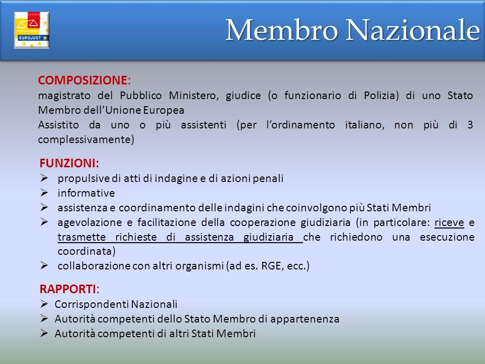 COMPOSIZIONE: magistrato del Pubblico Ministero, giudice (o funzionario di Polizia) di uno Stato Membro dellUnione Europea Assistito da uno o più assistenti (per lordinamento italiano, non più di 3 complessivamente) FUNZIONI: propulsive di atti di indagine e di azioni penali informative assistenza e coordinamento delle indagini che coinvolgono più Stati Membri agevolazione e facilitazione della cooperazione giudiziaria (in particolare: riceve e trasmette richieste di assistenza giudiziaria che richiedono una esecuzione coordinata) collaborazione con altri organismi (ad es.