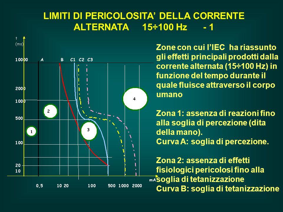 LIMITI DI PERICOLOSITA DELLA CORRENTE ALTERNATA 15÷100 Hz - 1 Zone con cui lIEC ha riassunto gli effetti principali prodotti dalla corrente alternata