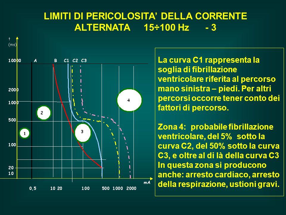 LIMITI DI PERICOLOSITA DELLA CORRENTE ALTERNATA 15÷100 Hz - 3 La curva C1 rappresenta la soglia di fibrillazione ventricolare riferita al percorso man
