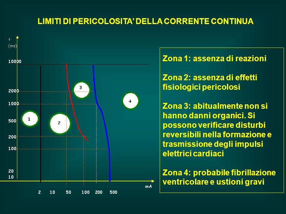 LIMITI DI PERICOLOSITA DELLA CORRENTE CONTINUA Zona 1: assenza di reazioni Zona 2: assenza di effetti fisiologici pericolosi Zona 3: abitualmente non