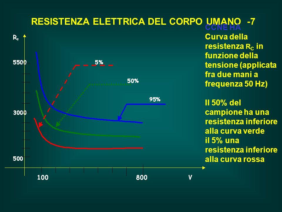 RESISTENZA ELETTRICA DEL CORPO UMANO -7 CCNE HA Curva della resistenza R C in funzione della tensione (applicata fra due mani a frequenza 50 Hz) Il 50