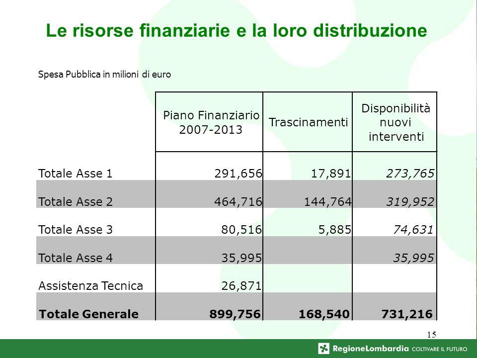 15 Le risorse finanziarie e la loro distribuzione Spesa Pubblica in milioni di euro Piano Finanziario 2007-2013 Trascinamenti Disponibilità nuovi interventi Totale Asse 1291,65617,891273,765 Totale Asse 2464,716144,764319,952 Totale Asse 380,5165,88574,631 Totale Asse 435,995 Assistenza Tecnica26,871 Totale Generale899,756168,540731,216