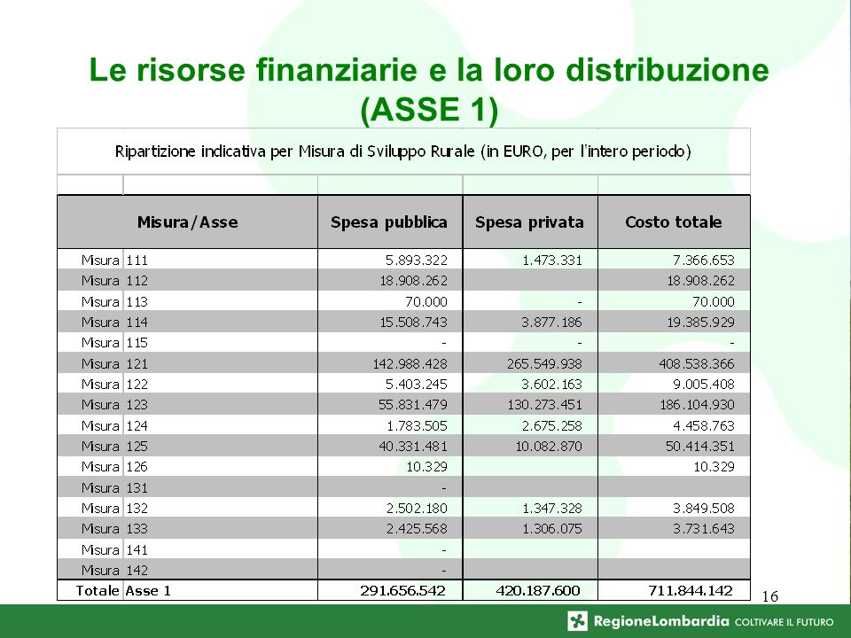 16 Le risorse finanziarie e la loro distribuzione (ASSE 1)