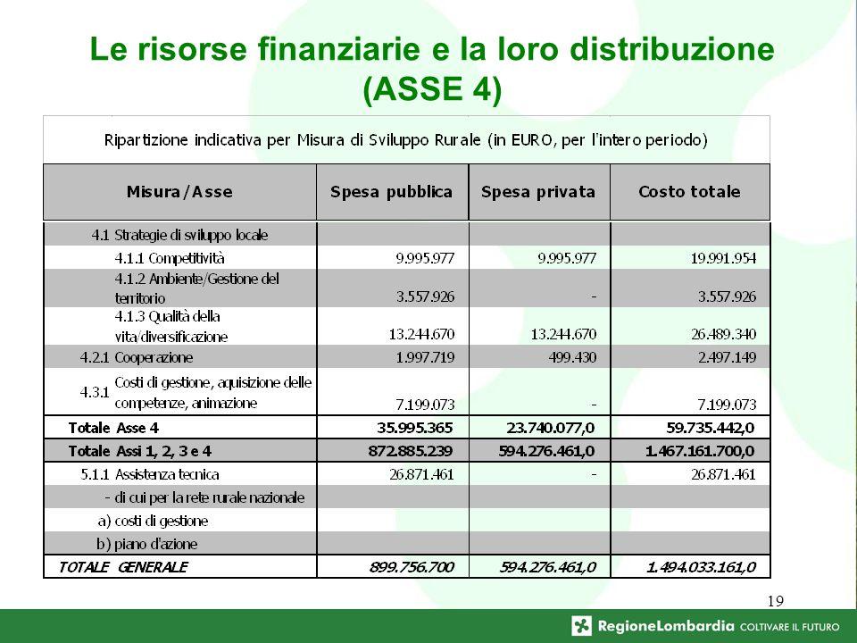 19 Le risorse finanziarie e la loro distribuzione (ASSE 4)