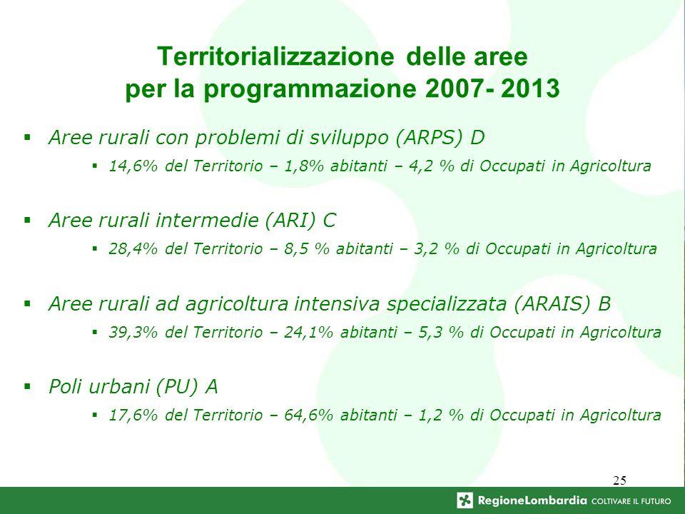25 Territorializzazione delle aree per la programmazione 2007- 2013 Aree rurali con problemi di sviluppo (ARPS) D 14,6% del Territorio – 1,8% abitanti – 4,2 % di Occupati in Agricoltura Aree rurali intermedie (ARI) C 28,4% del Territorio – 8,5 % abitanti – 3,2 % di Occupati in Agricoltura Aree rurali ad agricoltura intensiva specializzata (ARAIS) B 39,3% del Territorio – 24,1% abitanti – 5,3 % di Occupati in Agricoltura Poli urbani (PU) A 17,6% del Territorio – 64,6% abitanti – 1,2 % di Occupati in Agricoltura