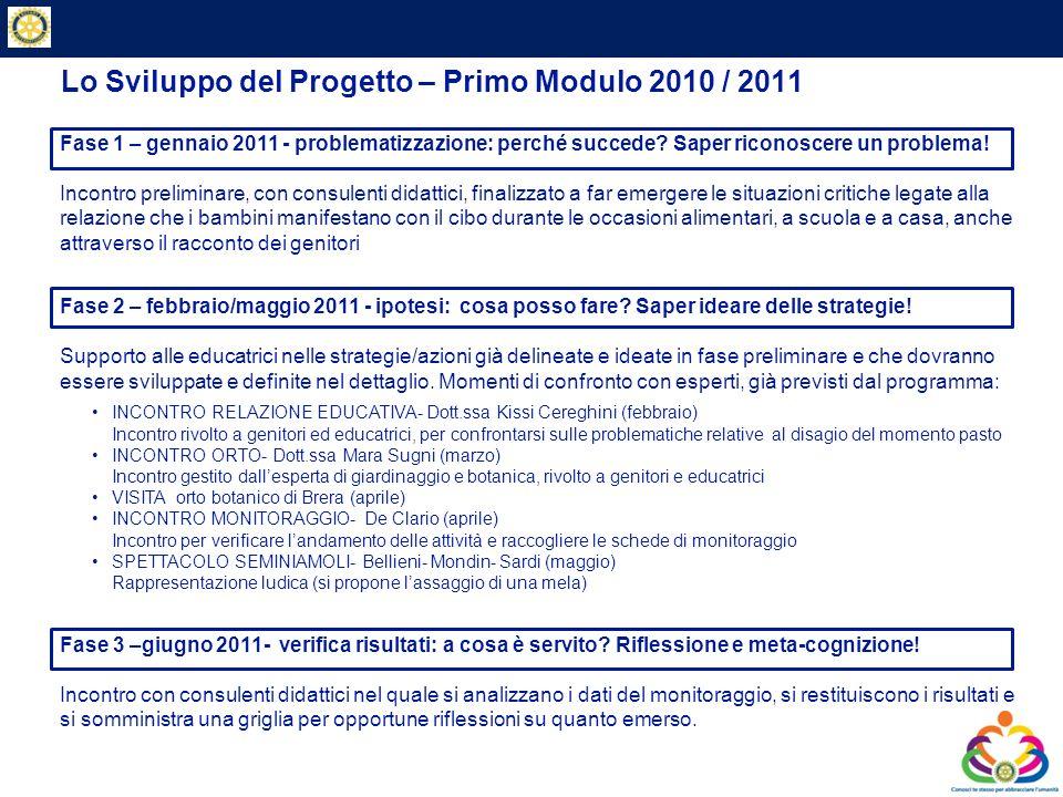 Private & Business Clients Lo Sviluppo del Progetto – Primo Modulo 2010 / 2011 Fase 1 – gennaio 2011 - problematizzazione: perché succede? Saper ricon