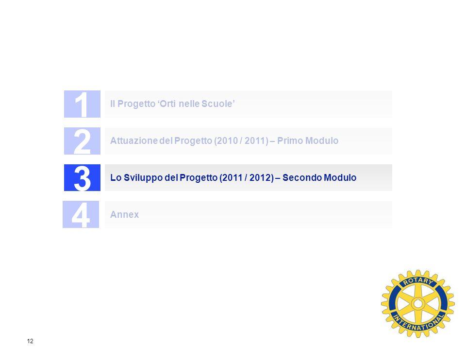 Private & Business Clients 12 1 Il Progetto Orti nelle Scuole 2 Attuazione del Progetto (2010 / 2011) – Primo Modulo 3 Lo Sviluppo del Progetto (2011