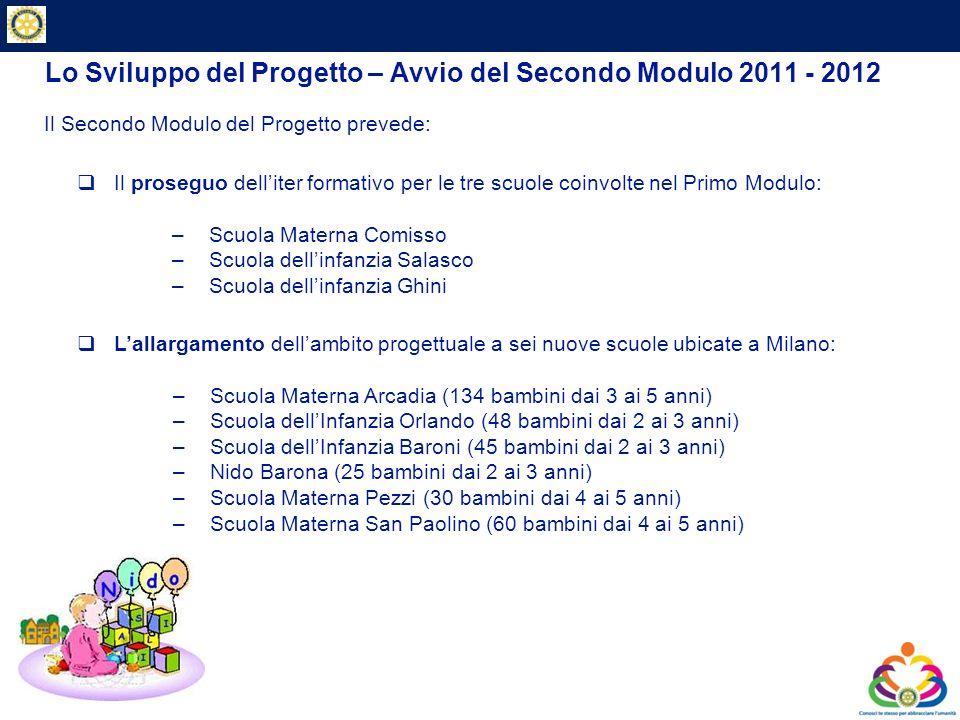 Private & Business Clients Lo Sviluppo del Progetto – Avvio del Secondo Modulo 2011 - 2012 Il Secondo Modulo del Progetto prevede: Il proseguo dellite
