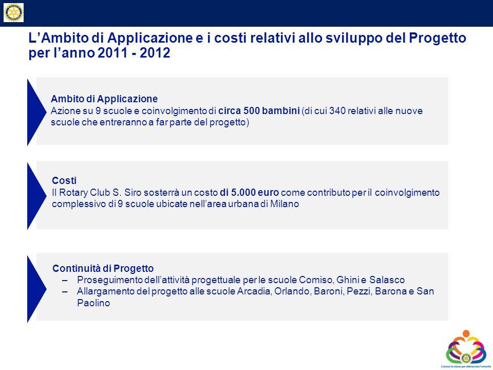 Private & Business Clients LAmbito di Applicazione e i costi relativi allo sviluppo del Progetto per lanno 2011 - 2012 Ambito di Applicazione Azione s
