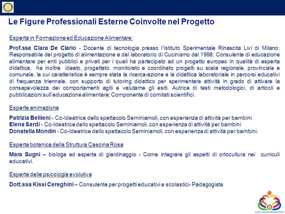Private & Business Clients Le Figure Professionali Esterne Coinvolte nel Progetto Esperta in Formazione ed Educazione Alimentare: Prof.ssa Clara De Cl