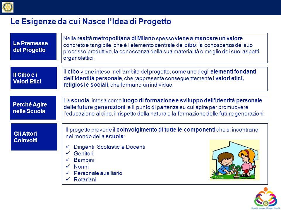 Private & Business Clients La Genesi del Progetto – dal 2005 ad oggi Avvio del progetto per iniziativa di Milano Ristorazione (Comune di Milano - Assessorato Famiglia Scuola e Politiche Sociali).