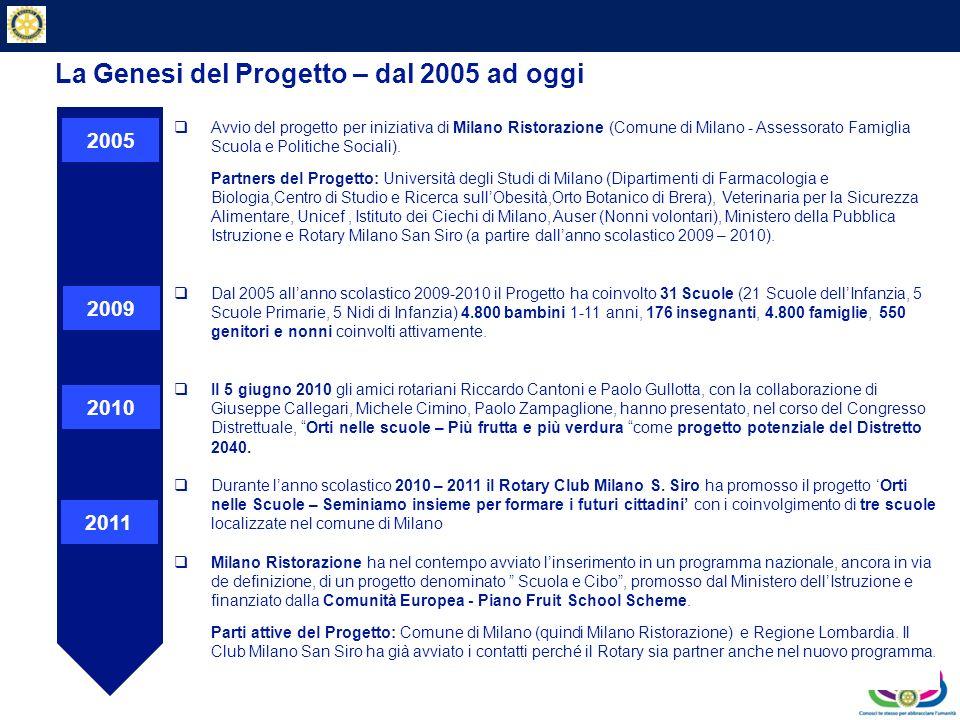 Private & Business Clients La Genesi del Progetto – dal 2005 ad oggi Avvio del progetto per iniziativa di Milano Ristorazione (Comune di Milano - Asse