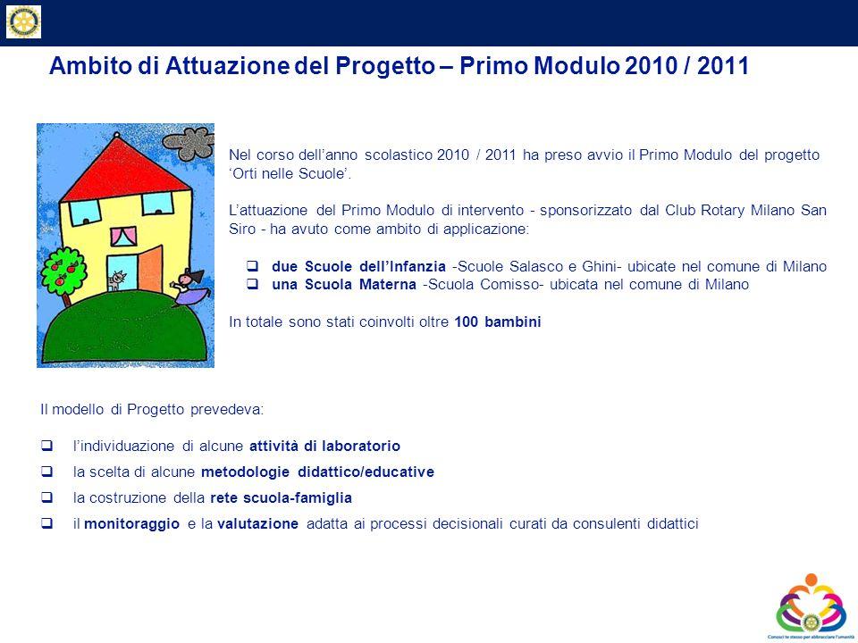 Private & Business Clients Ambito di Attuazione del Progetto – Primo Modulo 2010 / 2011 Il modello di Progetto prevedeva: lindividuazione di alcune at