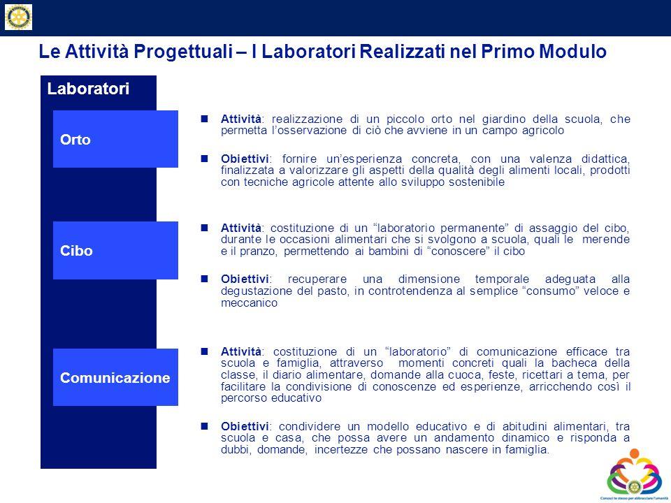 Private & Business Clients Lo Sviluppo del Progetto – Primo Modulo 2010 / 2011 Fase 1 – gennaio 2011 - problematizzazione: perché succede.
