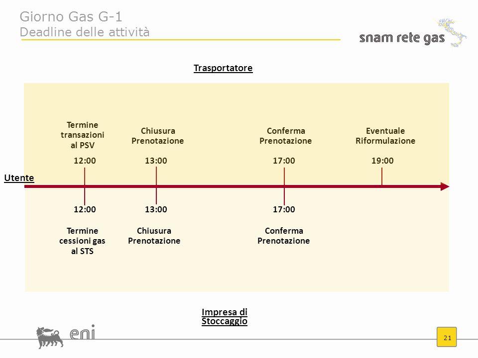 21 12:00 Termine transazioni al PSV Termine cessioni gas al STS Chiusura Prenotazione 13:00 Conferma Prenotazione 17:00 Eventuale Riformulazione 19:00