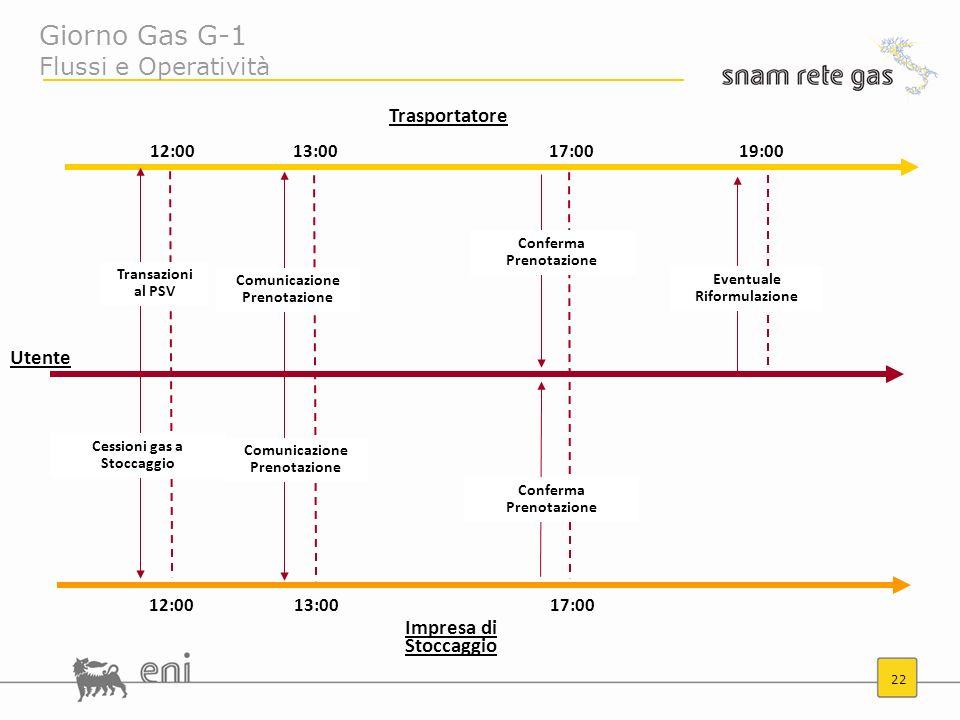 22 Giorno Gas G-1 Flussi e Operatività Trasportatore Impresa di Stoccaggio 12:0013:0017:00 12:0013:0017:0019:00 Transazioni al PSV Cessioni gas a Stoc