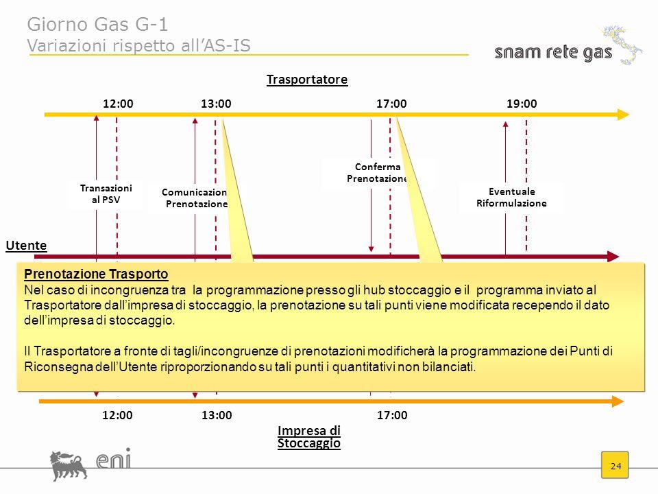 24 12:0013:0017:0019:00 Transazioni al PSV Cessioni gas a Stoccaggio Conferma Prenotazione Eventuale Riformulazione Comunicazione Prenotazione Giorno