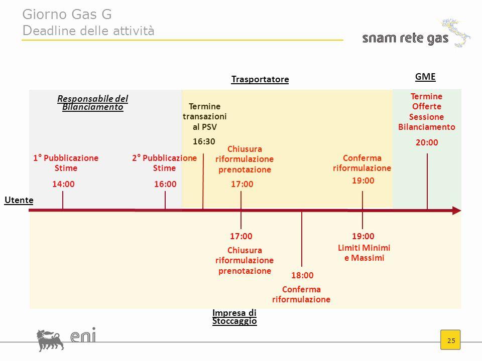 25 Giorno Gas G D eadline delle attività 14:00 2° Pubblicazione Stime Limiti Minimi e Massimi 16:00 Chiusura riformulazione prenotazione 17:00 Conferm